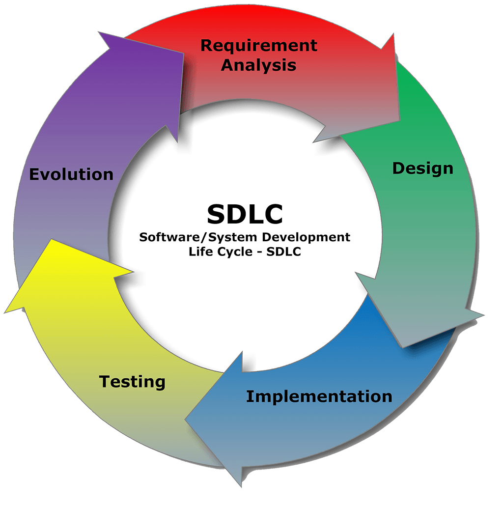 Software and Systems Development Life Cycle
