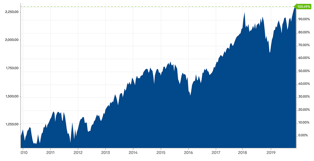 MSCI World Index 10 year performance